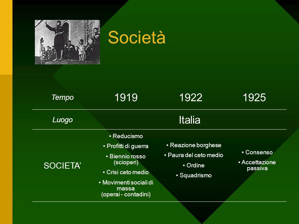 Società 1919 1922 1925 Italia SOCIETA' Tempo Luogo Reducismo