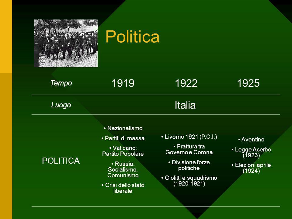 Politica 1919 1922 1925 Italia POLITICA Tempo Luogo Nazionalismo