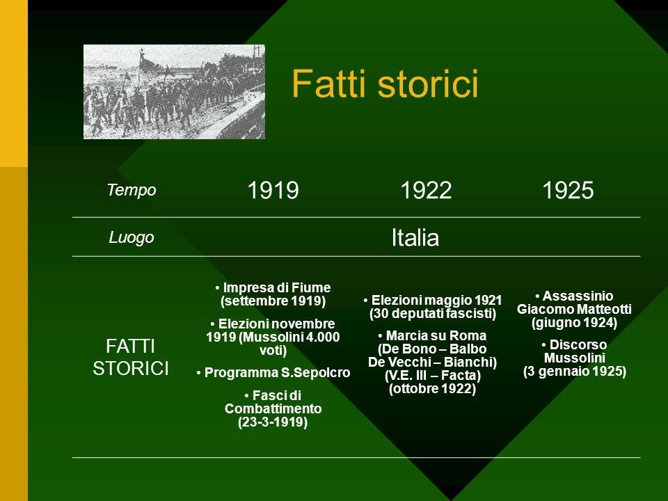 Fatti storici 1919 1922 1925 Italia FATTI STORICI Tempo Luogo