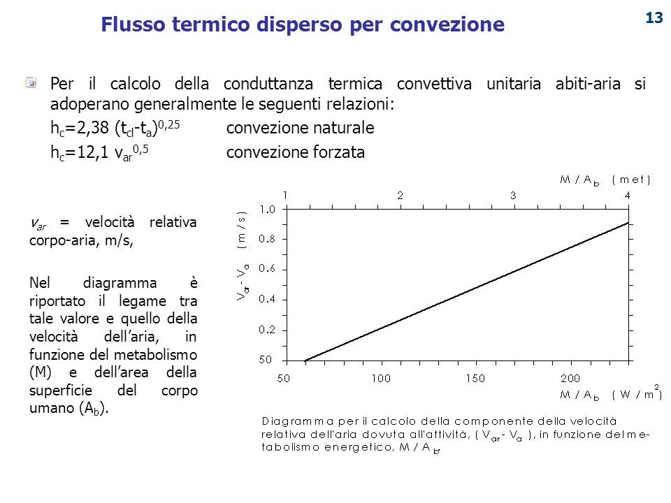Flusso termico disperso per convezione