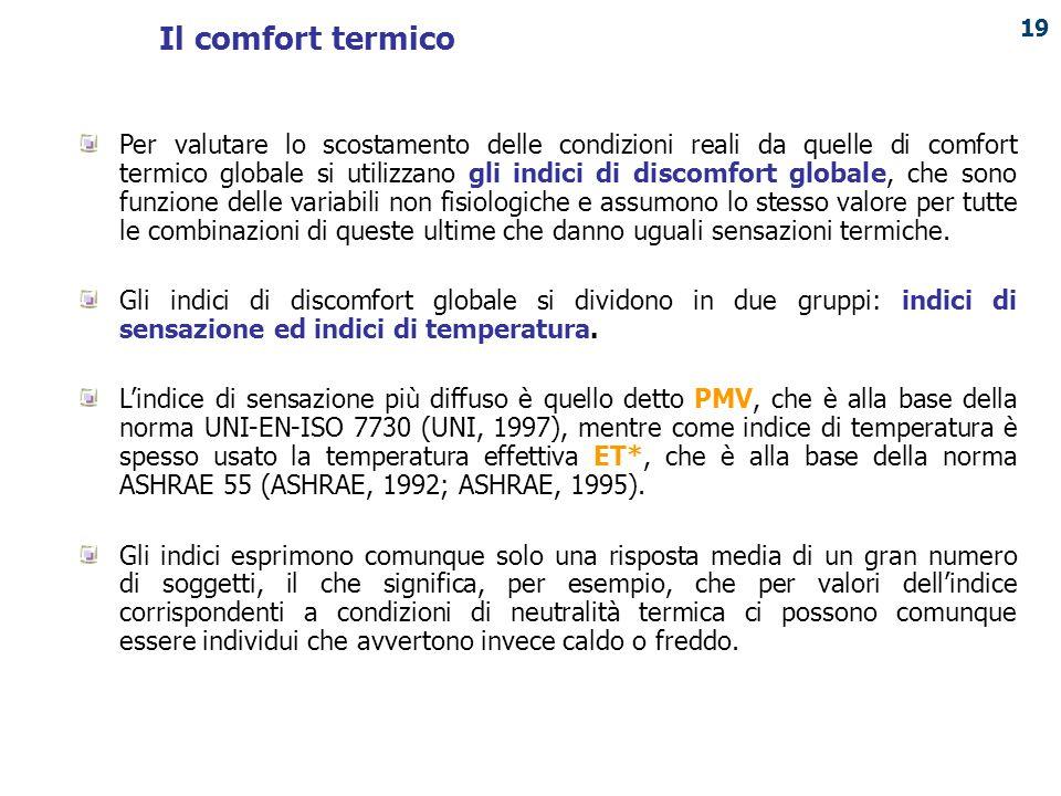 Il comfort termico
