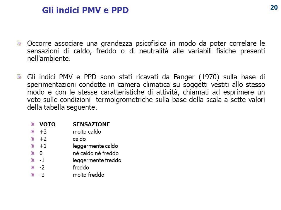 Gli indici PMV e PPD