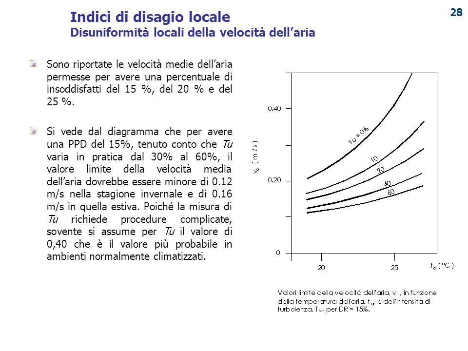 Indici di disagio locale Disuniformità locali della velocità dell'aria
