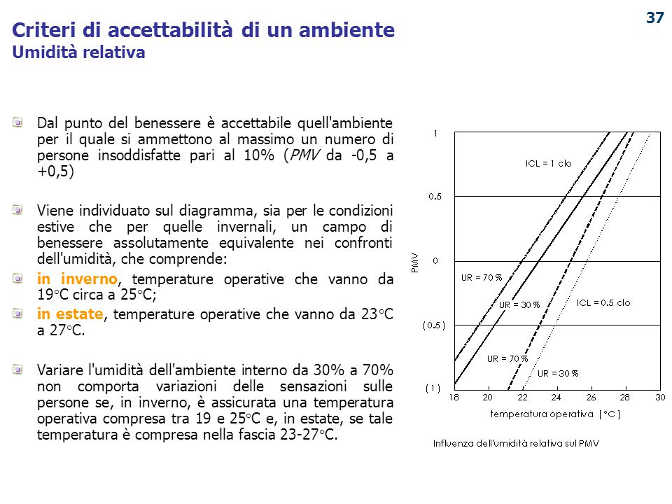 Criteri di accettabilità di un ambiente Umidità relativa