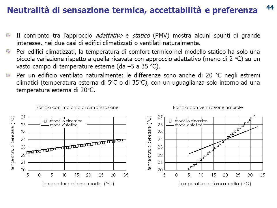Neutralità di sensazione termica, accettabilità e preferenza