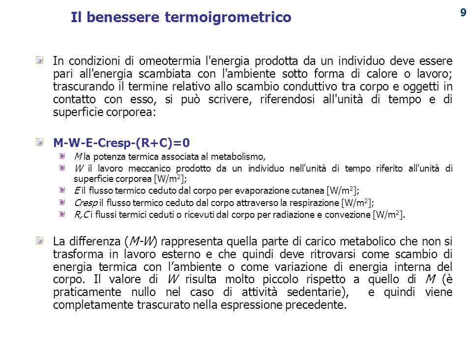 Il benessere termoigrometrico