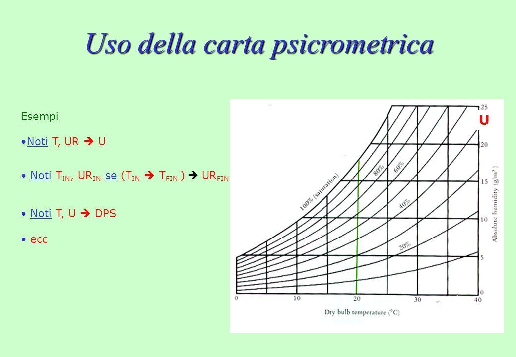 Uso della carta psicrometrica