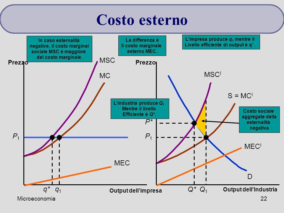 Costo esterno P1 q1 Q1 MSC MSCI MEC MECI q* P* Q* MC S = MCI D P1