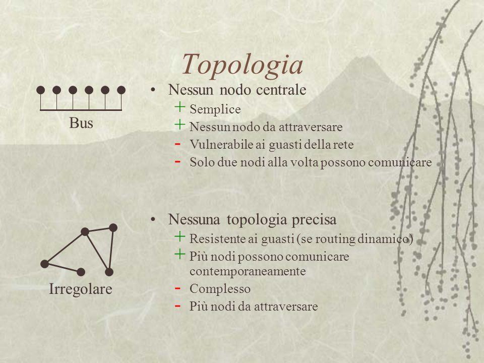 Topologia Nessun nodo centrale Bus Nessuna topologia precisa