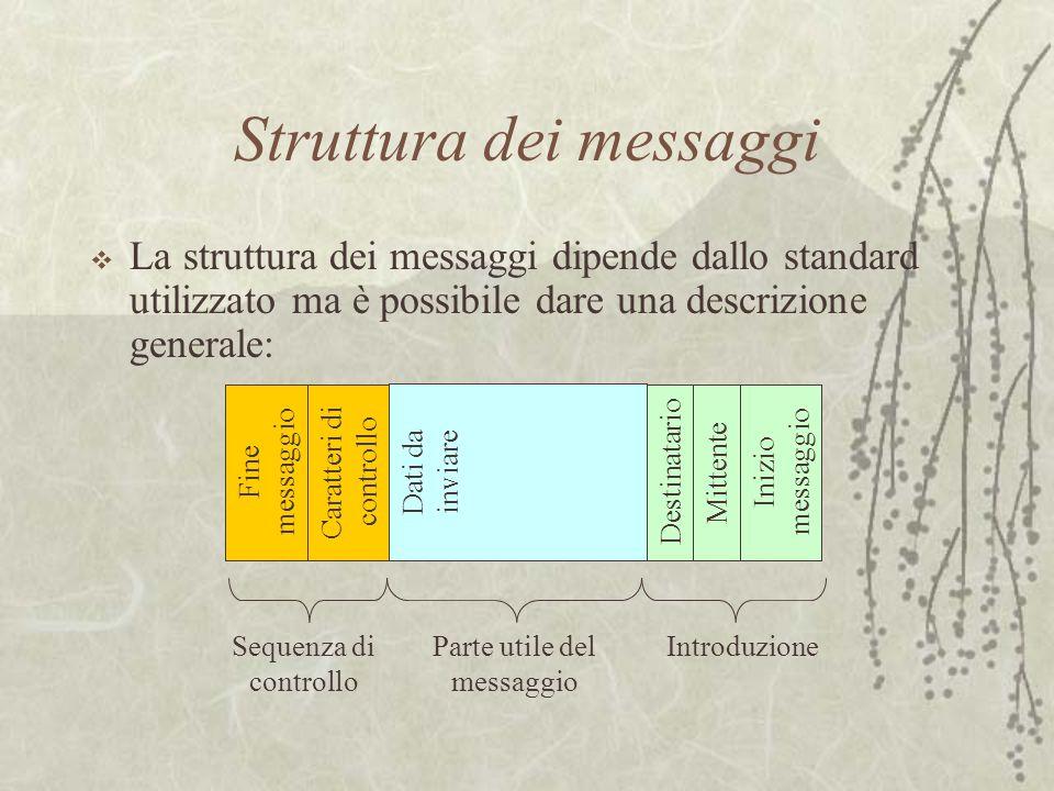 Struttura dei messaggi