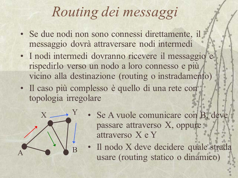 Routing dei messaggi Se due nodi non sono connessi direttamente, il messaggio dovrà attraversare nodi intermedi.