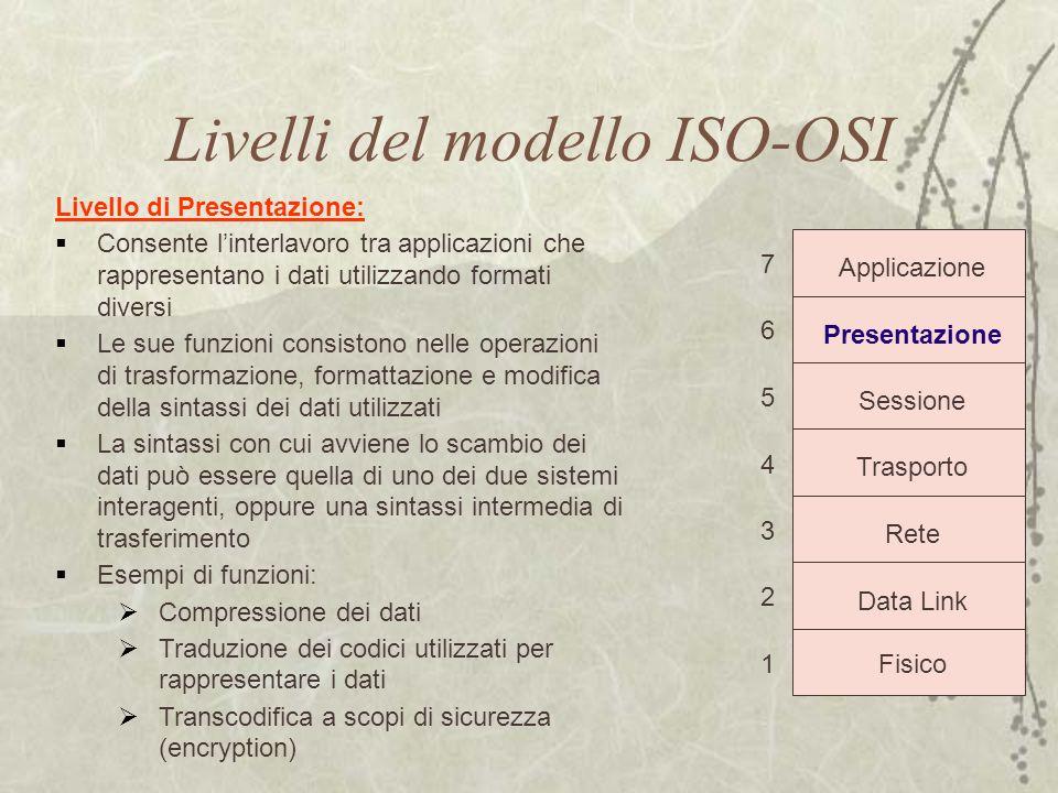 Livelli del modello ISO-OSI