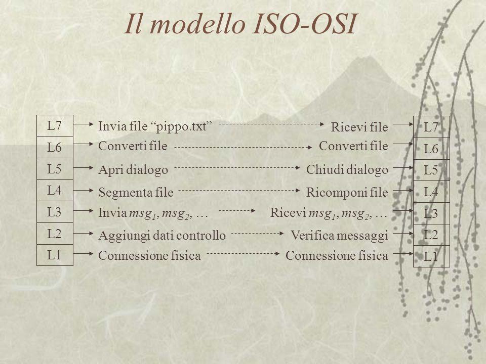 Il modello ISO-OSI L7 Invia file pippo.txt Ricevi file L6