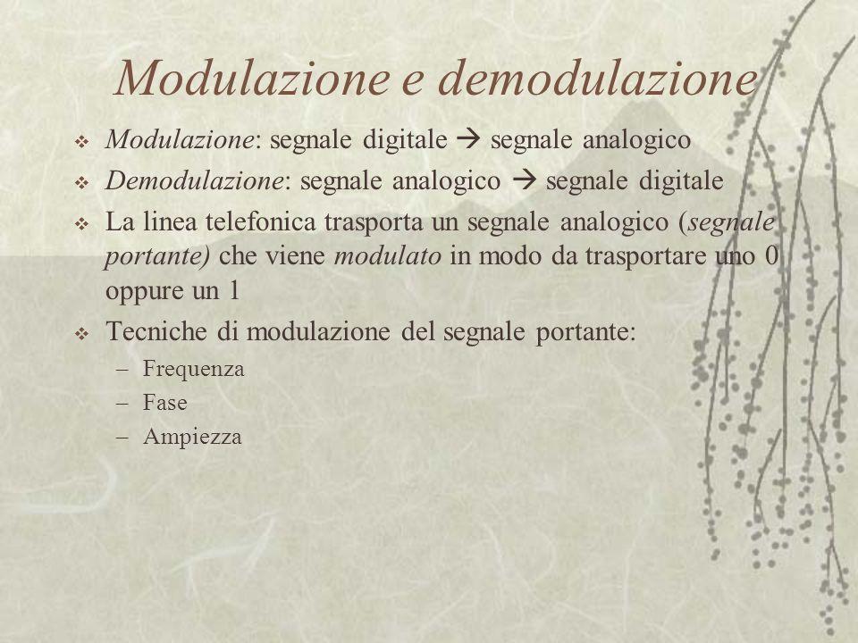 Modulazione e demodulazione