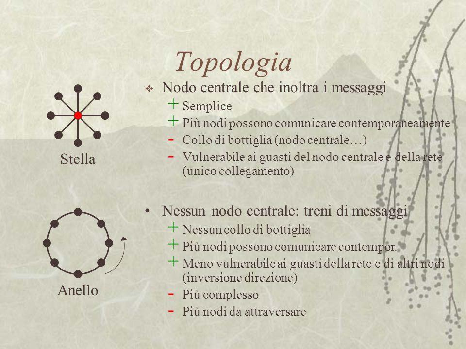 Topologia Nodo centrale che inoltra i messaggi Stella