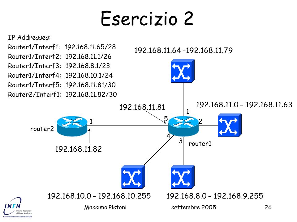 Esercizio 2 IP Addresses: Router1/Interf1: 192.168.11.65/28. Router1/Interf2: 192.168.11.1/26. Router1/Interf3: 192.168.8.1/23.