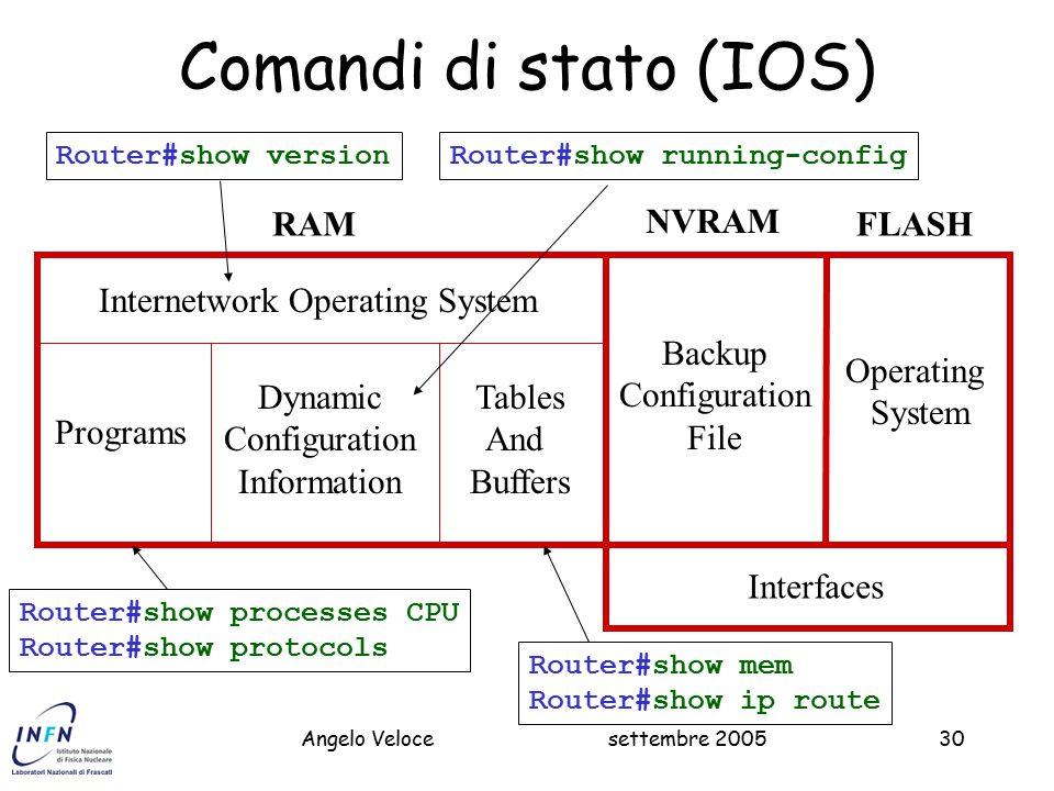 Comandi di stato (IOS) RAM NVRAM FLASH Internetwork Operating System