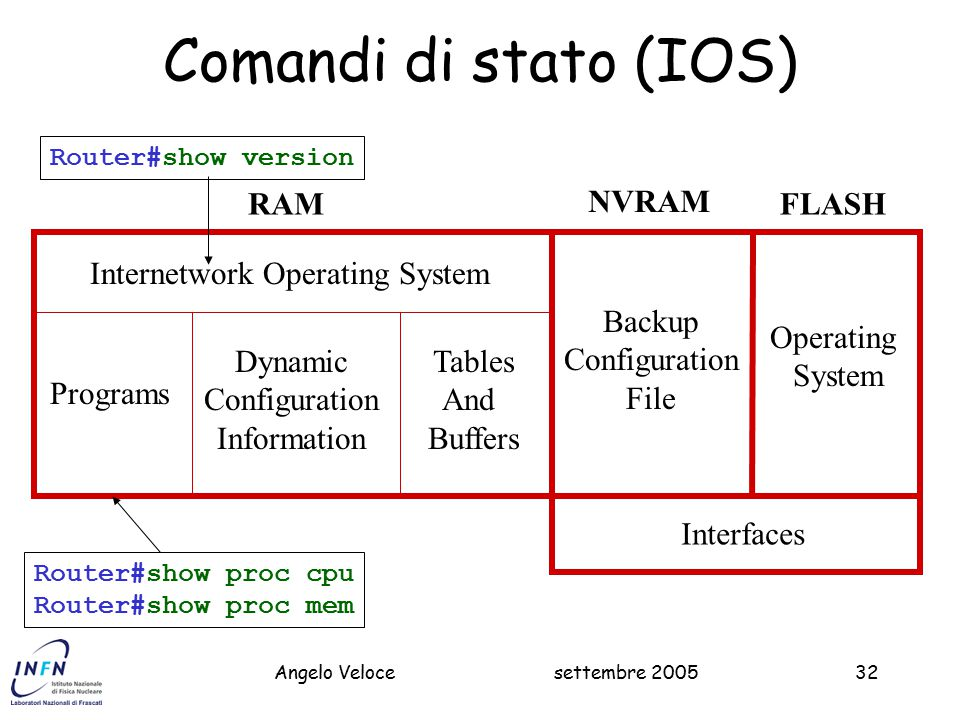 Comandi di stato (IOS) RAM NVRAM FLASH Internetwork Operating System
