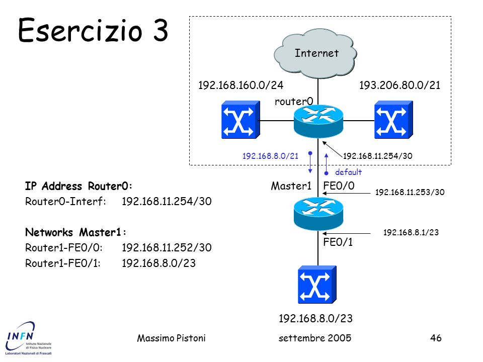 Esercizio 3 Internet 192.168.160.0/24 193.206.80.0/21 router0