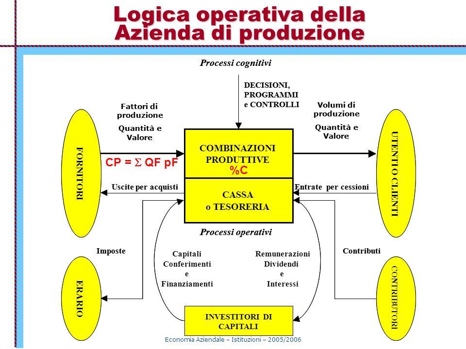 Logica operativa della Azienda di produzione