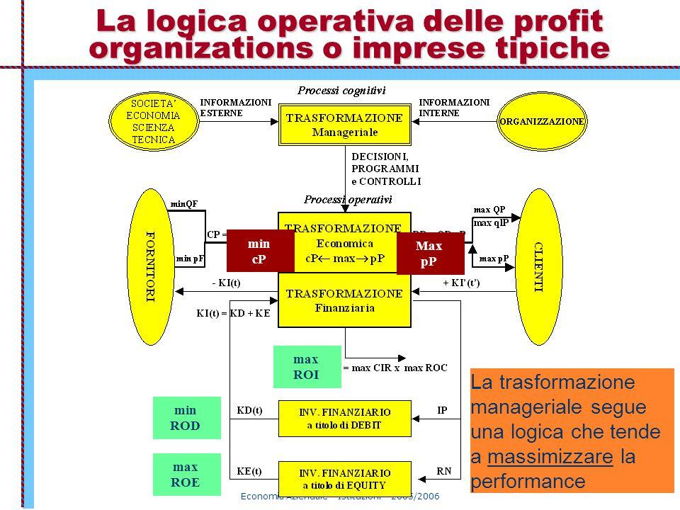 La logica operativa delle profit organizations o imprese tipiche