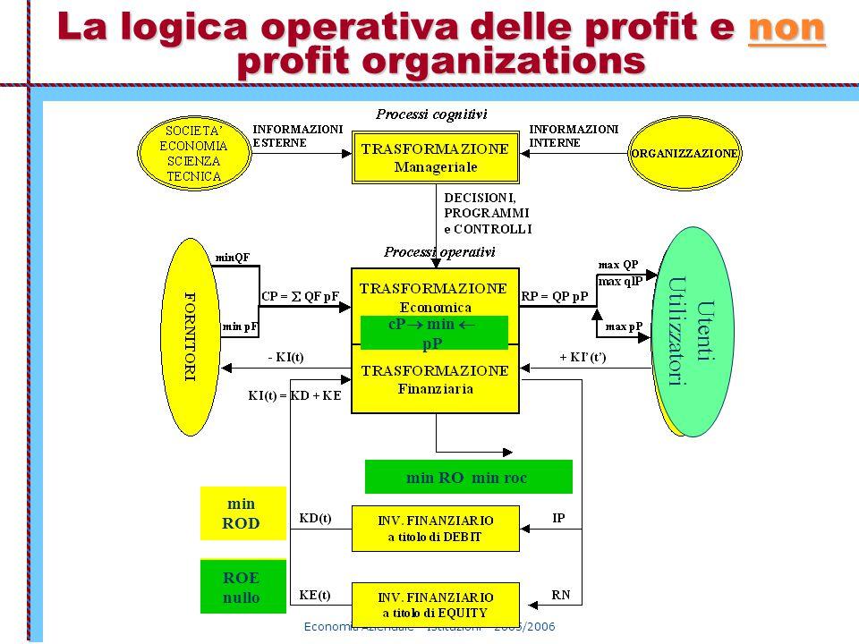 La logica operativa delle profit e non profit organizations
