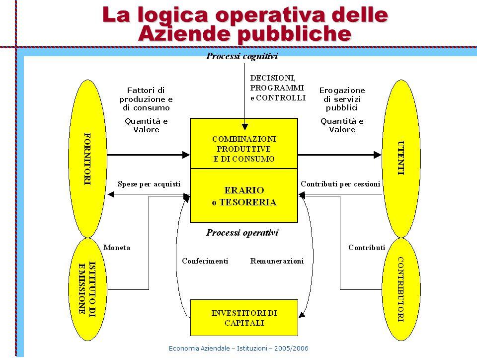 La logica operativa delle Aziende pubbliche