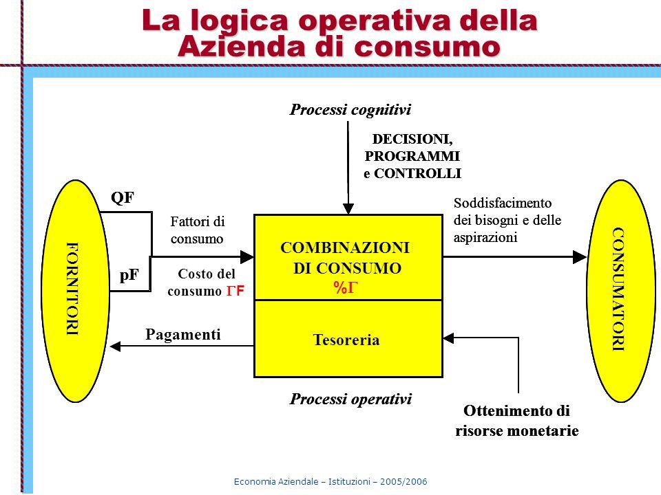 La logica operativa della Azienda di consumo