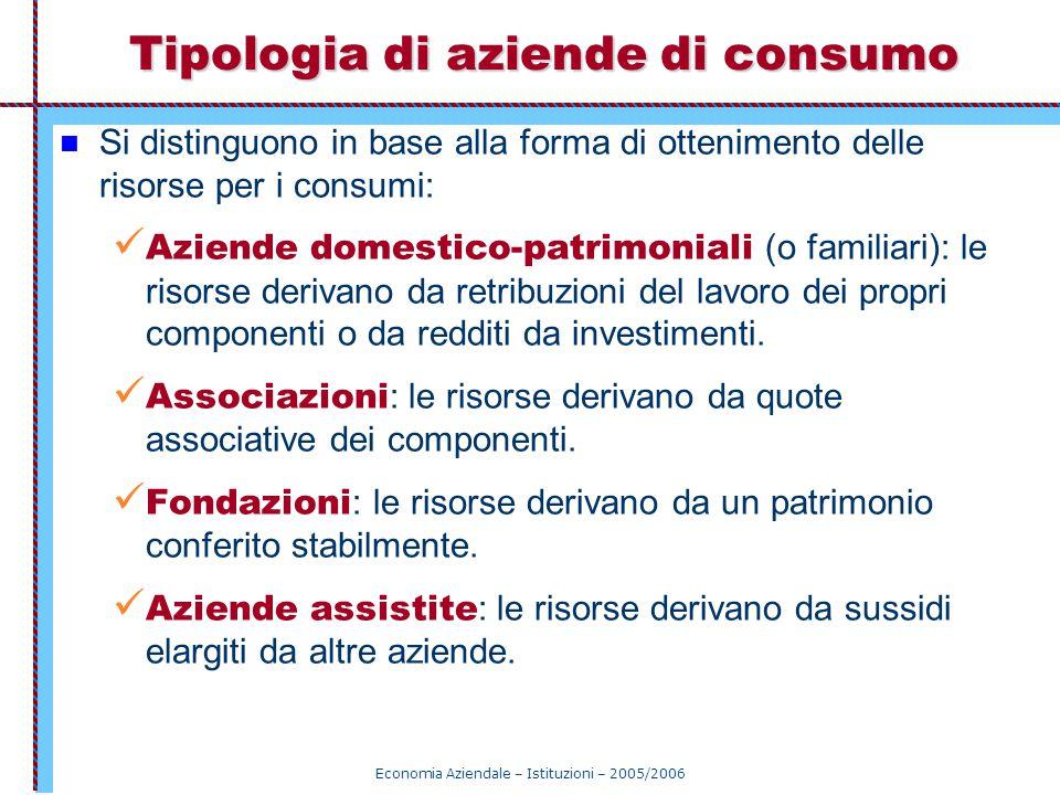 Tipologia di aziende di consumo