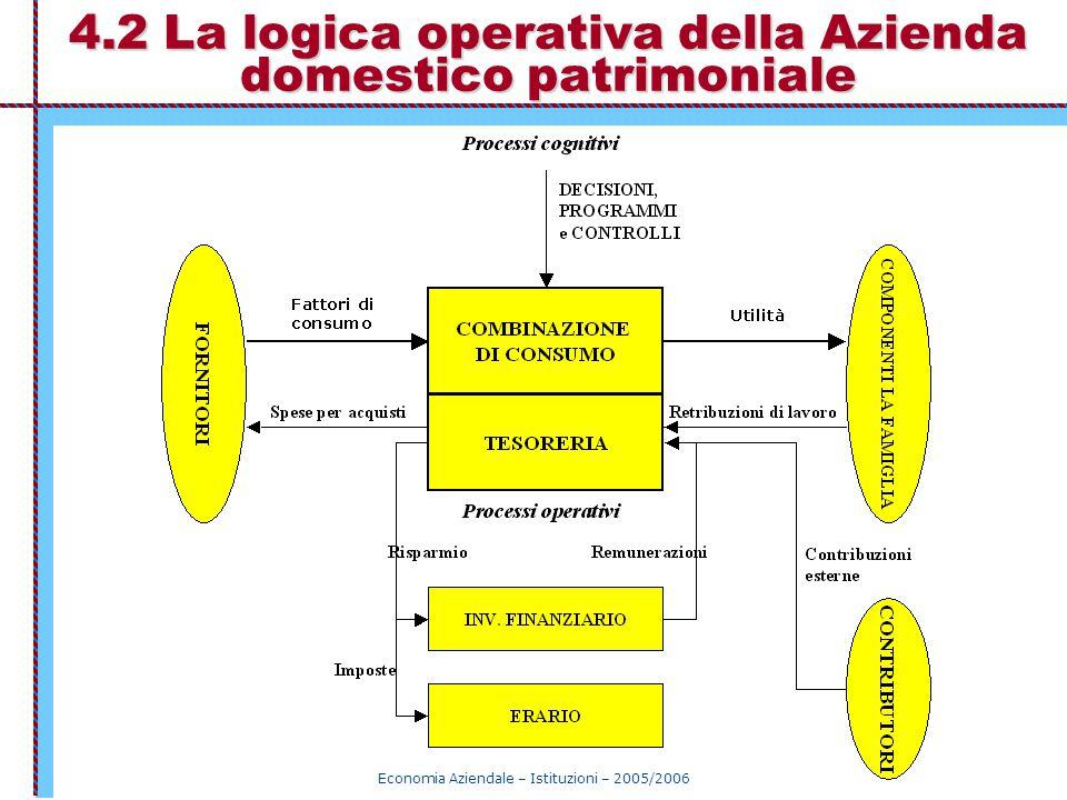 4.2 La logica operativa della Azienda domestico patrimoniale