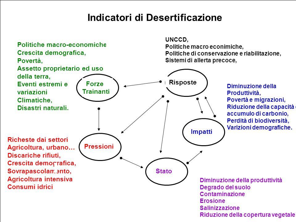 Indicatori di Desertificazione