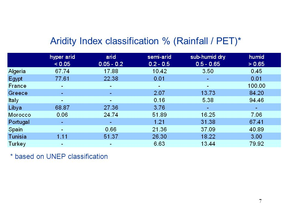 Aridity Index classification % (Rainfall / PET)*
