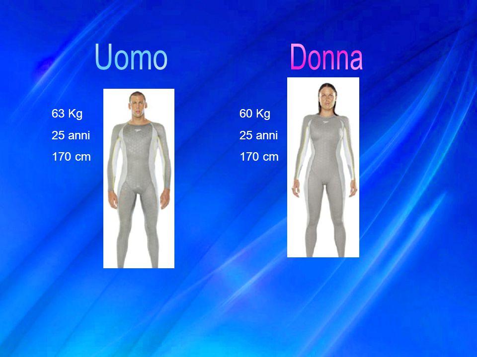 Uomo Donna 63 Kg 25 anni 170 cm 60 Kg 25 anni 170 cm