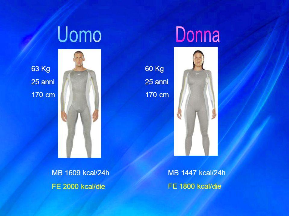 Uomo Donna 63 Kg 25 anni 170 cm 60 Kg MB 1609 kcal/24h