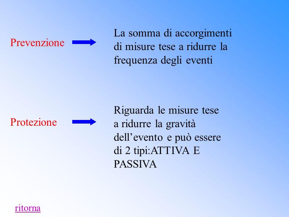 La somma di accorgimenti di misure tese a ridurre la frequenza degli eventi