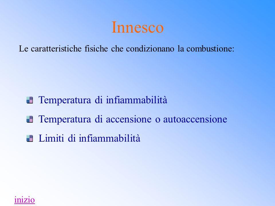 Innesco Temperatura di infiammabilità