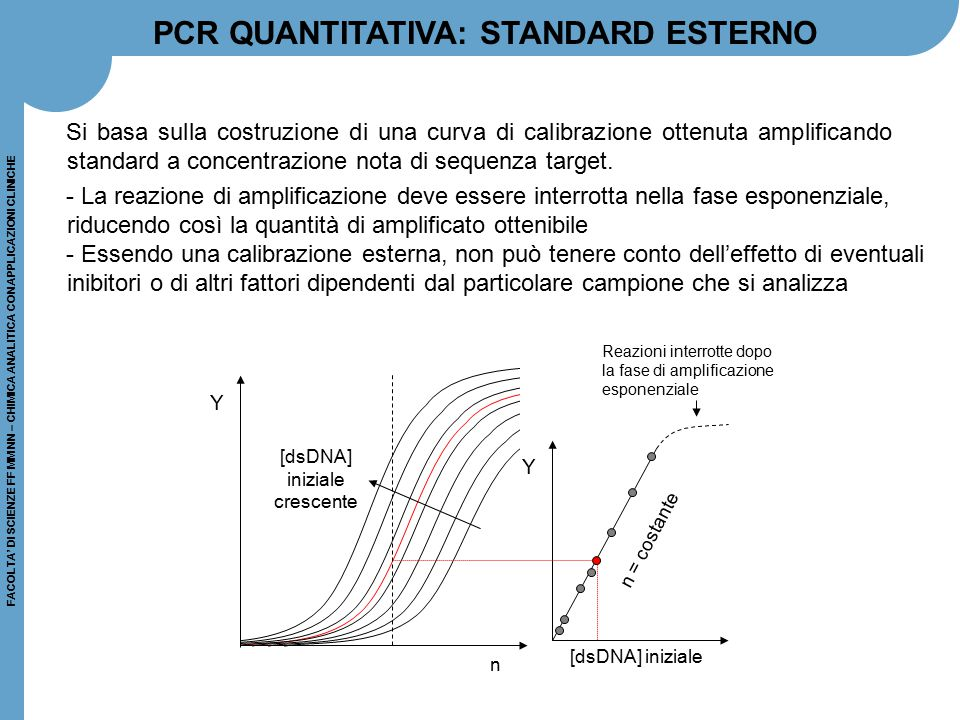 PCR QUANTITATIVA: STANDARD ESTERNO
