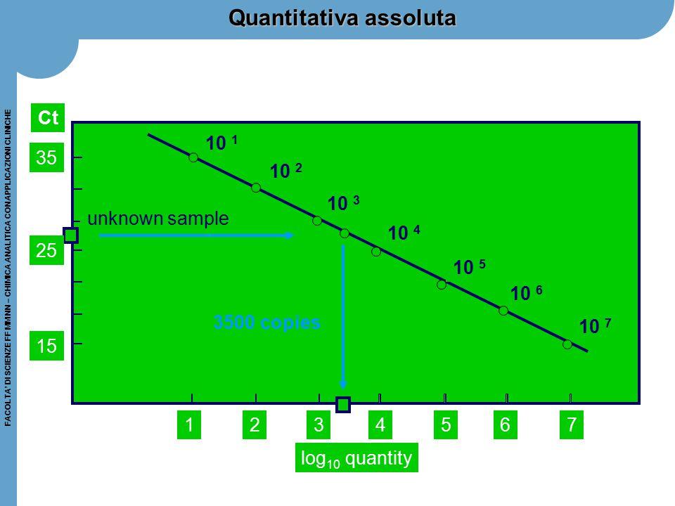 Quantitativa assoluta