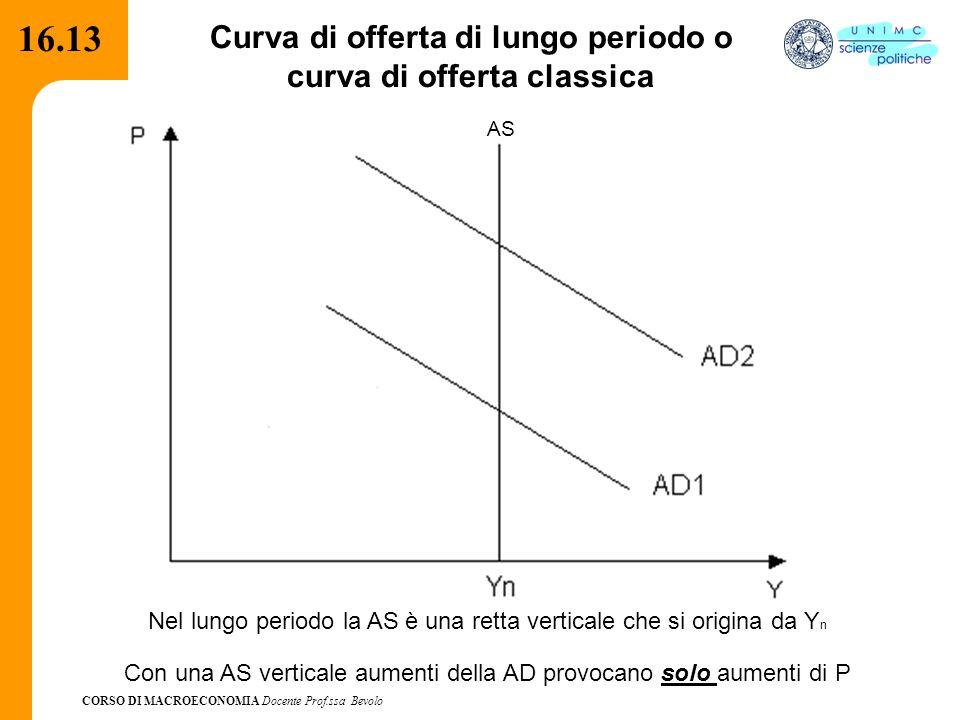 Curva di offerta di lungo periodo o curva di offerta classica
