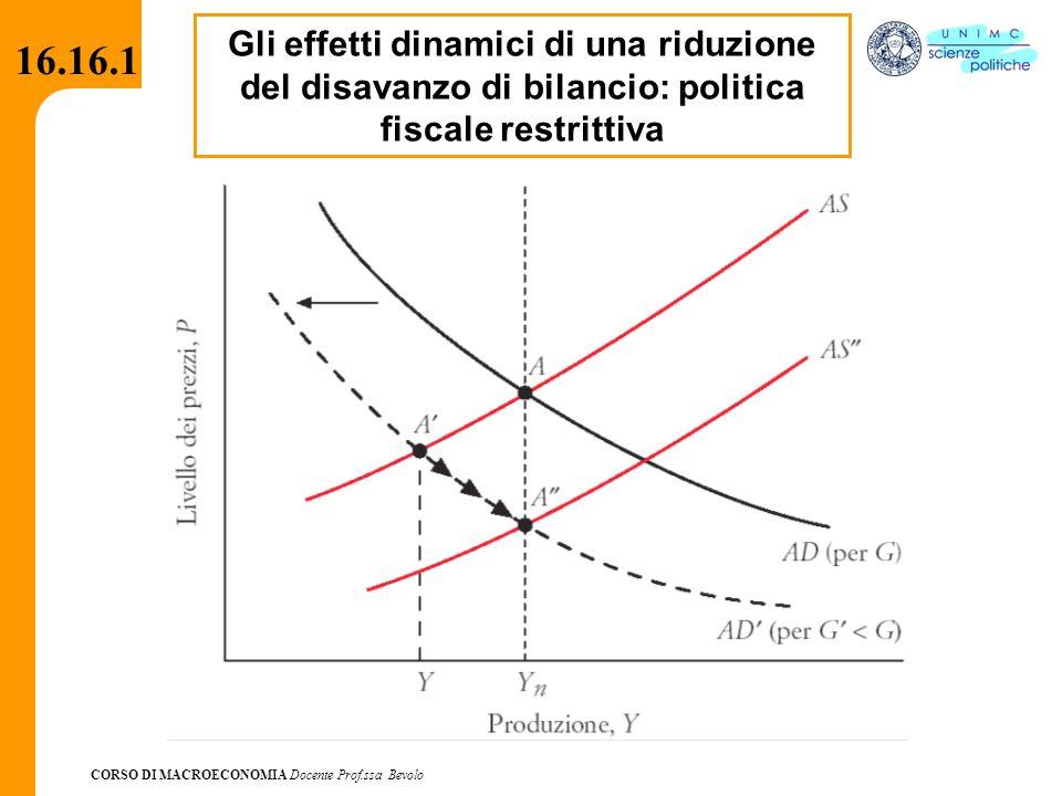 Gli effetti dinamici di una riduzione del disavanzo di bilancio: politica fiscale restrittiva