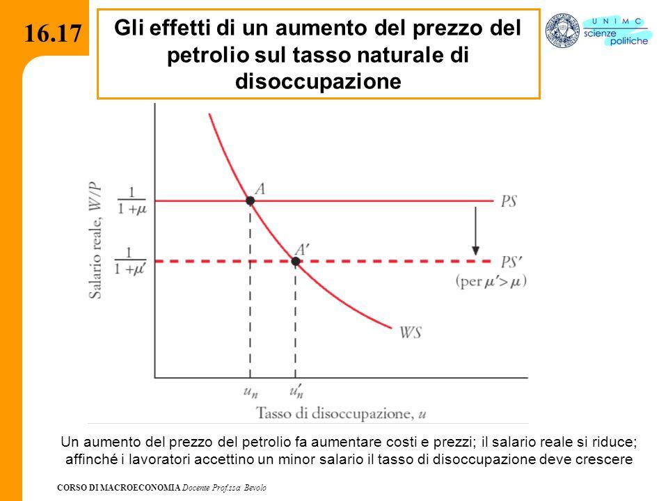 16.17 Gli effetti di un aumento del prezzo del petrolio sul tasso naturale di disoccupazione.