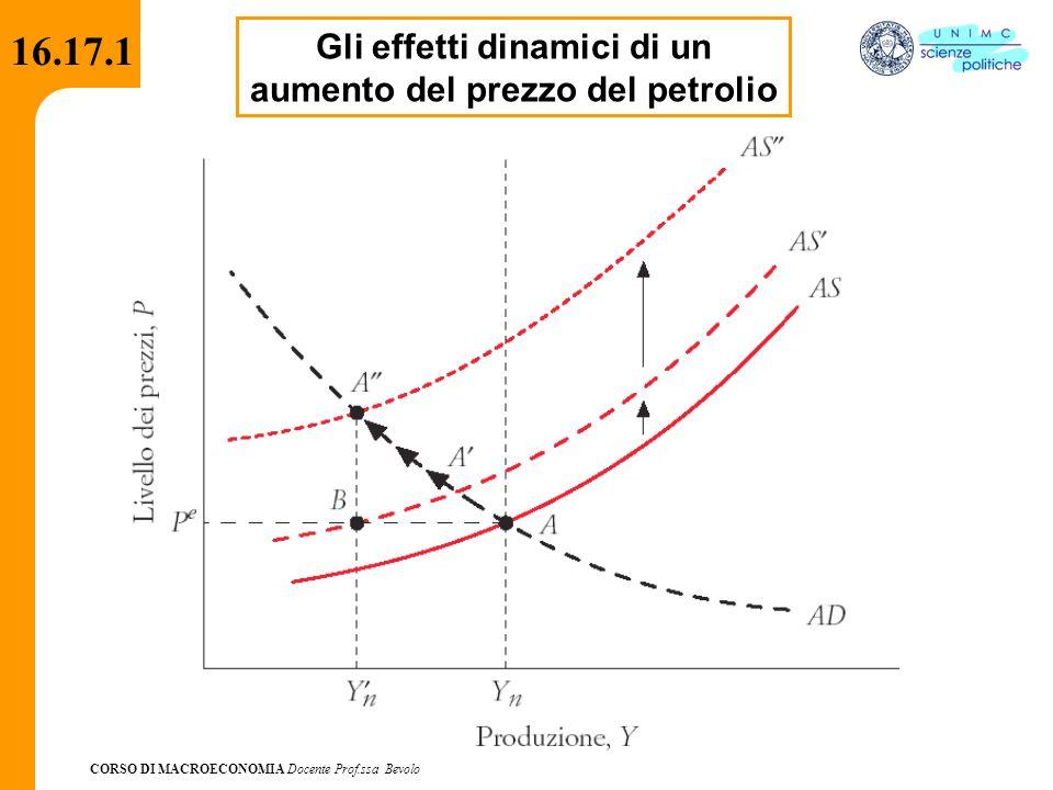 Gli effetti dinamici di un aumento del prezzo del petrolio