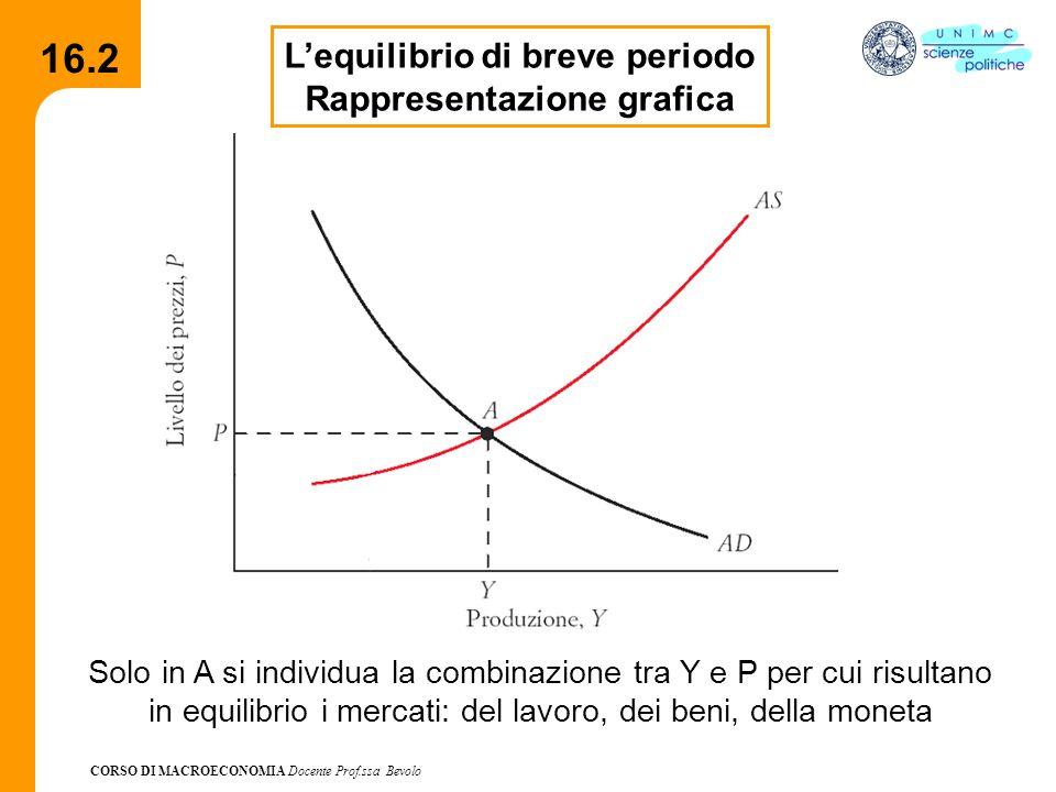 L'equilibrio di breve periodo Rappresentazione grafica
