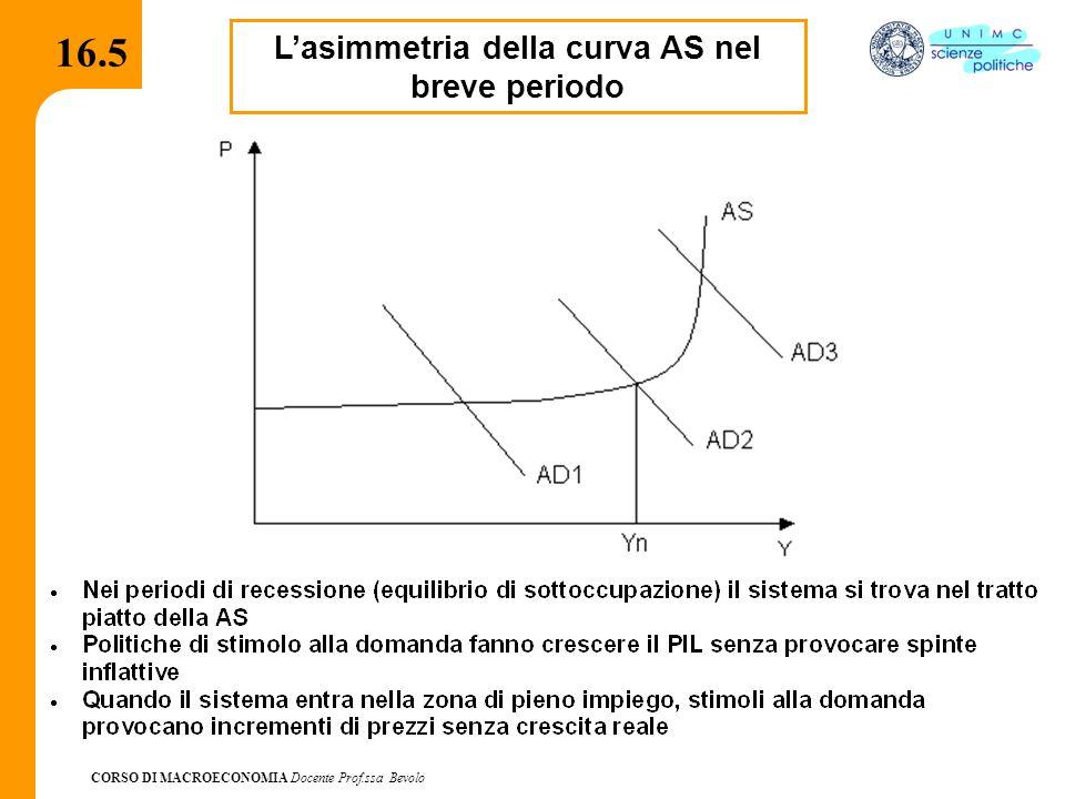 L'asimmetria della curva AS nel breve periodo