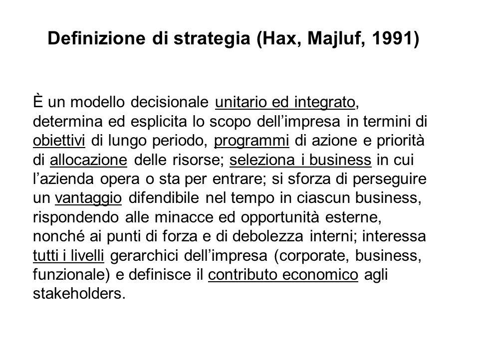Definizione di strategia (Hax, Majluf, 1991)
