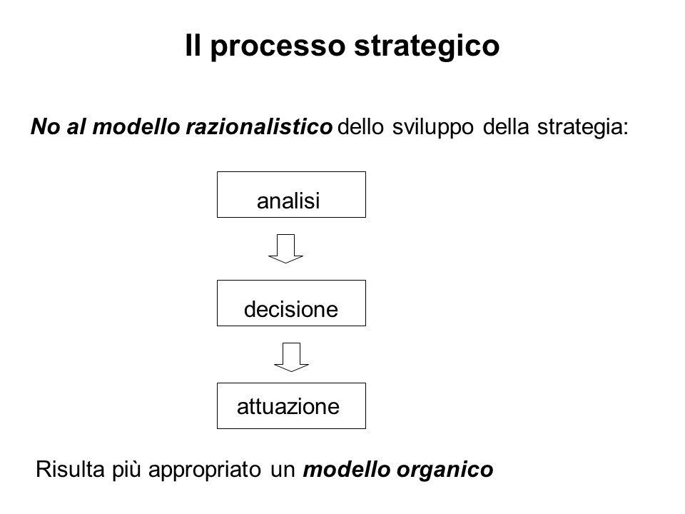 Il processo strategico