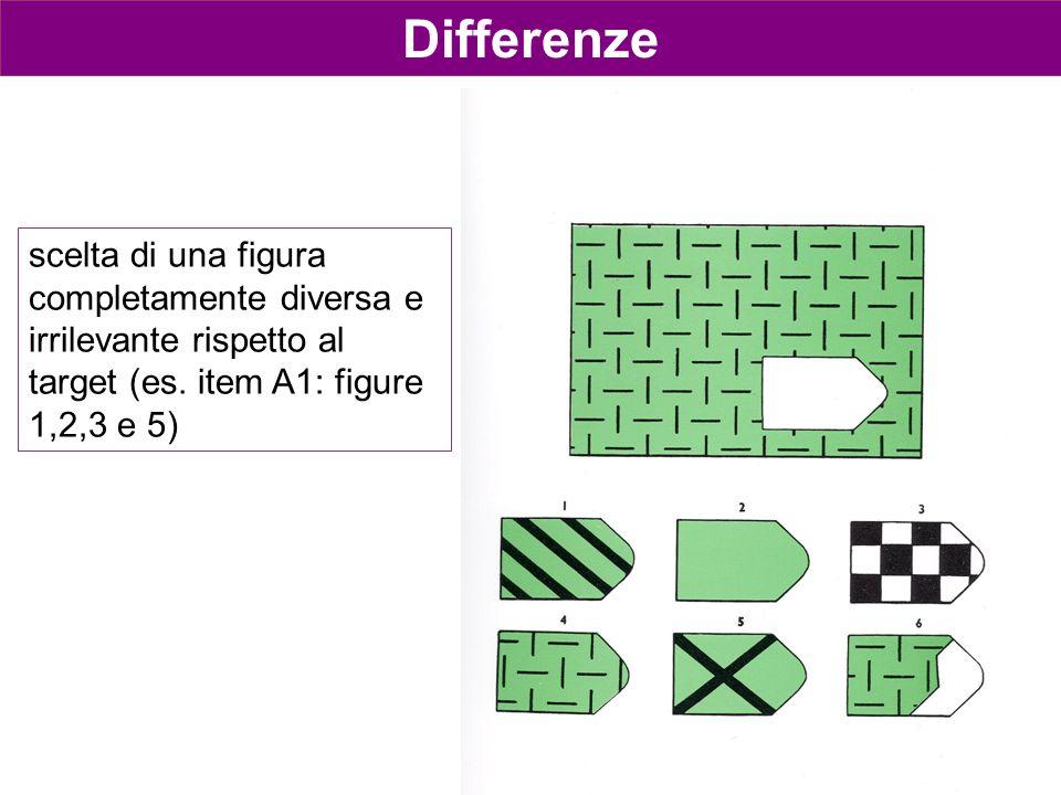 Differenze scelta di una figura completamente diversa e irrilevante rispetto al target (es.