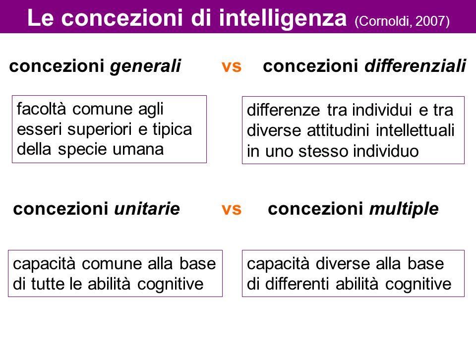 Le concezioni di intelligenza (Cornoldi, 2007)