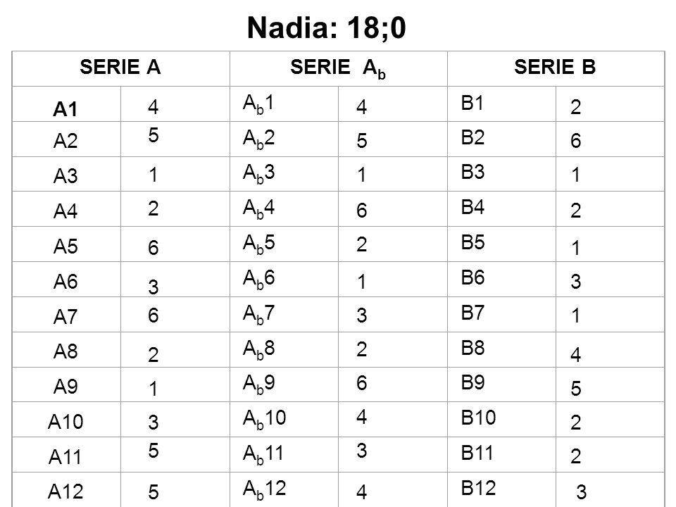 Nadia: 18;0 SERIE A SERIE Ab SERIE B A1 Ab1 B1 A2 Ab2 B2 A3 Ab3 B3 A4