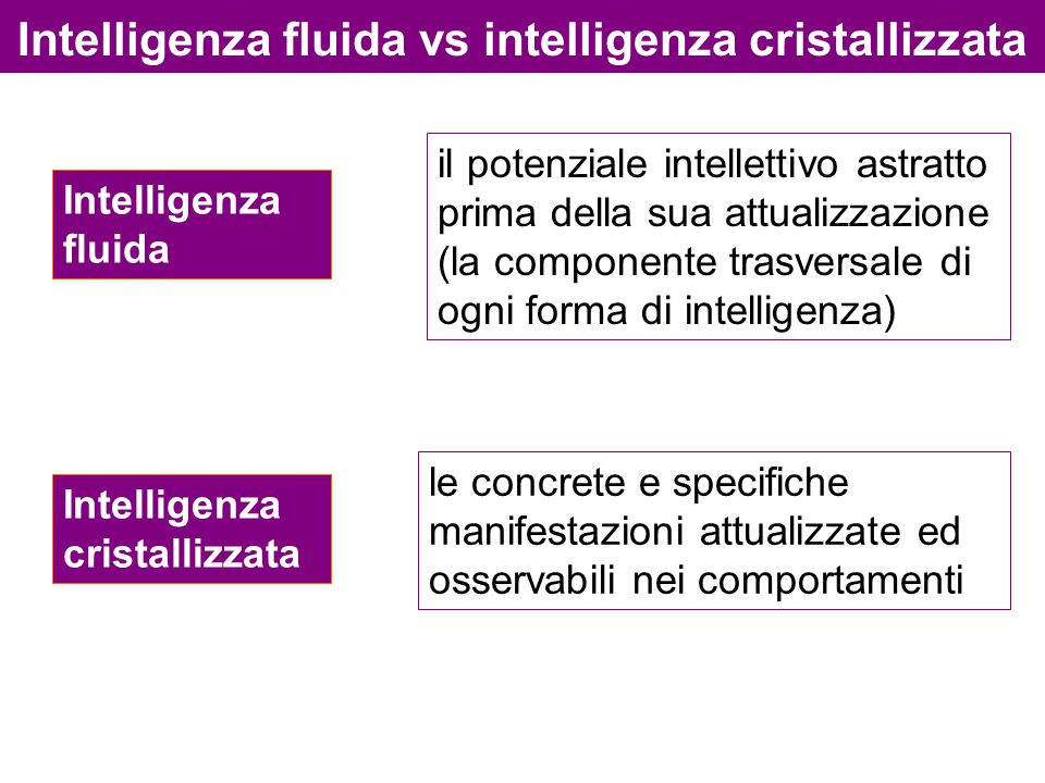 Intelligenza fluida vs intelligenza cristallizzata